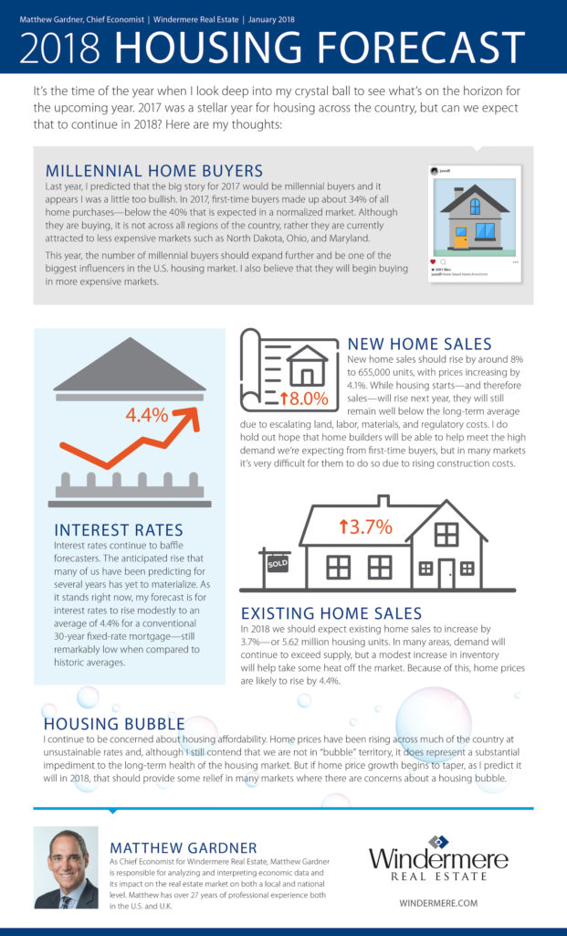 Windermere San Diego Realtor® 2018 Housing Forecast