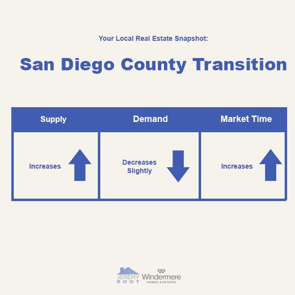 2021 San Diego Housing Market